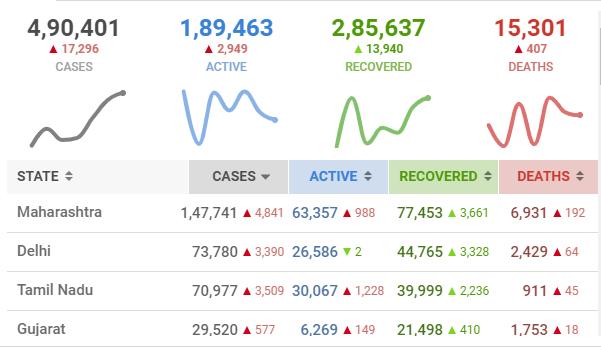 India Corona Virus Updates